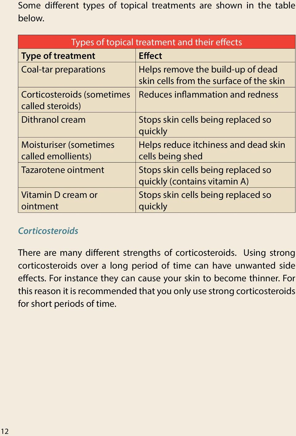 Reduces inflammation and redness called steroids) Dithranol cream Stops skin cells being replaced so quickly Moisturiser (sometimes called emollients) Tazarotene ointment Vitamin D cream or ointment