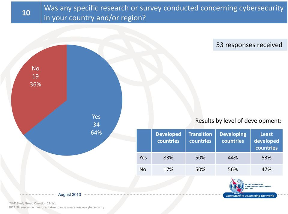 53 responses received 19 36% 34 64% Developed Results by level