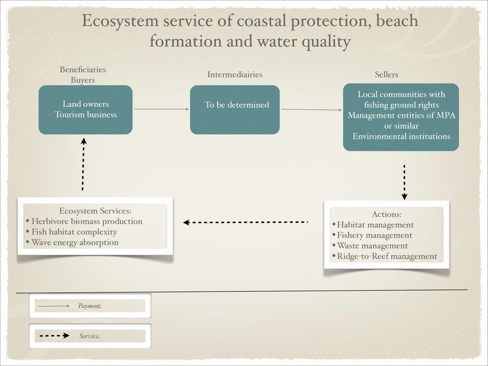 MPA or similar Environmental institutions Ecosystem Services: Herbivore biomass production Fish habitat complexity