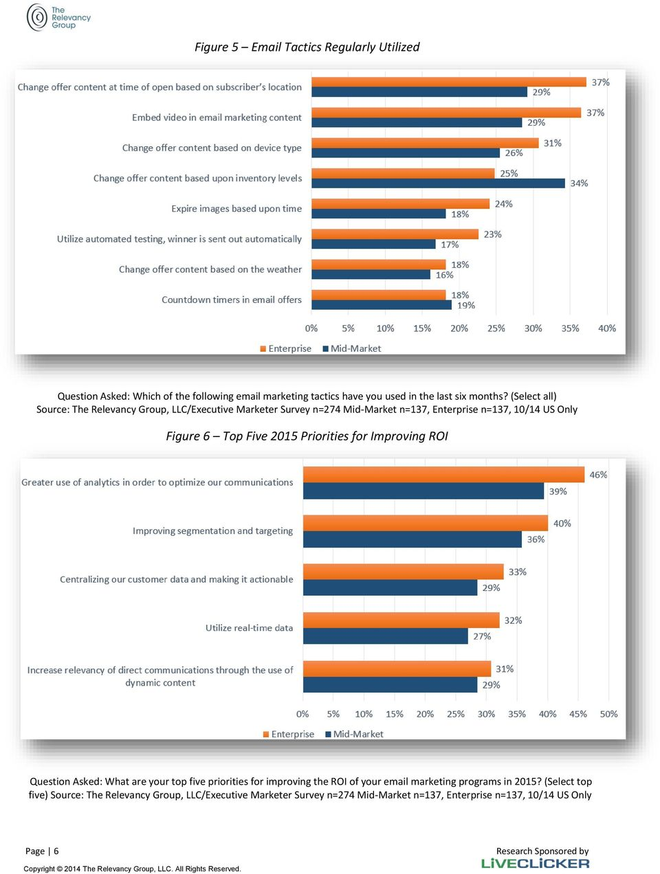 Five 2015 Priorities for Improving ROI Question Asked: What are your top five priorities for improving the ROI of your email marketing programs