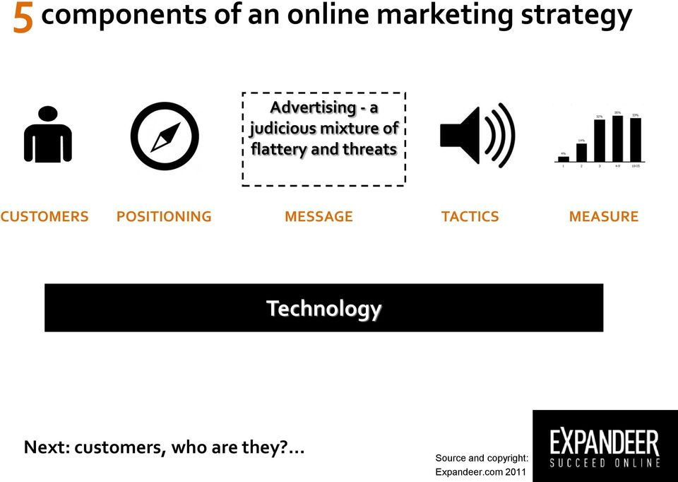 POSITIONING MESSAGE TACTICS MEASURE Technology Next: