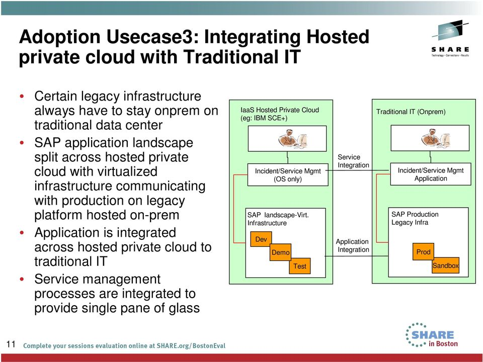 management processes are integrated to provide single pane of glass IaaS Hosted Private Cloud (eg: IBM SCE+) Incident/Service Mgmt Mon (OS only) SAP landscape-virt.