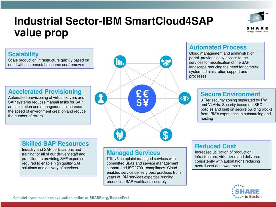Automated provisioning of virtual servers and SAP systems reduces manual tasks for SAP administration and management to increase the speed of environment creation and reduce the number of errors