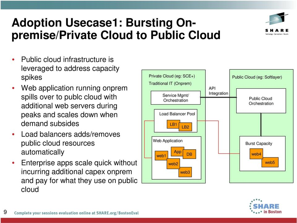 Enterprise apps scale quick without incurring additional capex onprem and pay for what they use on public cloud Private Cloud (eg: SCE+) Traditional IT (Onprem) web1