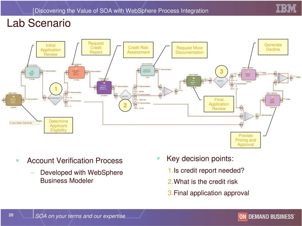 Verification Process Developed with WebSphere Business Modeler Key decision points: 1.