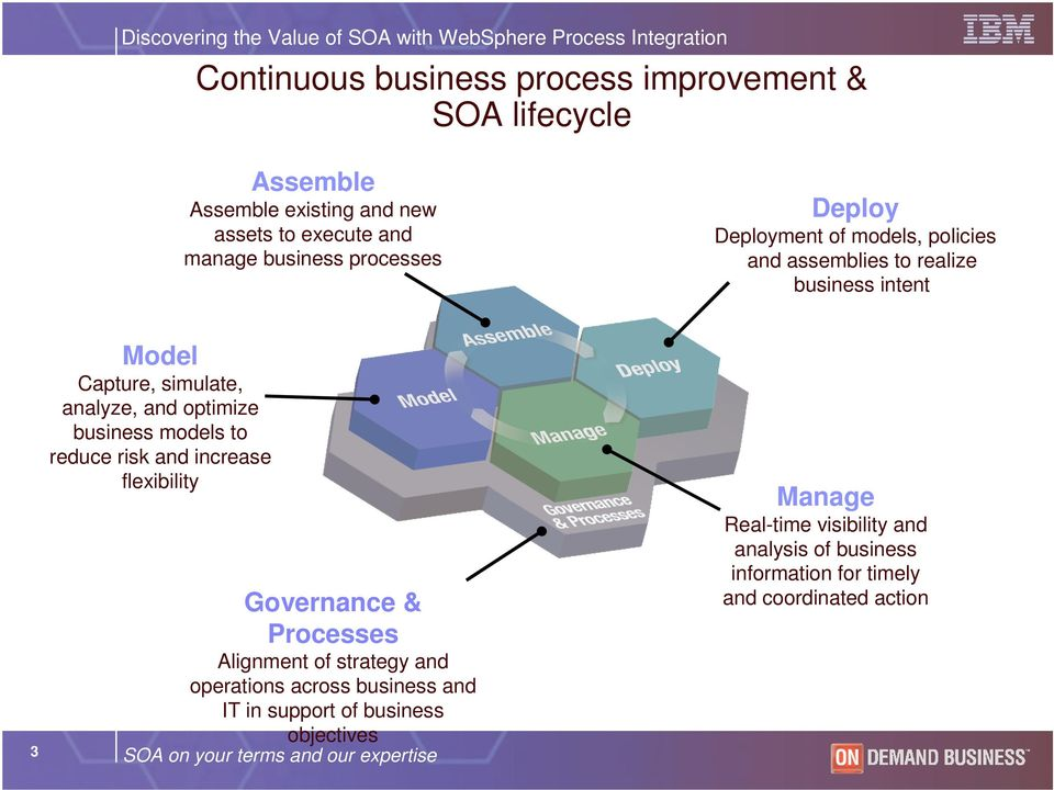 to reduce risk and increase flexibility Governance & Processes Alignment of strategy and operations across business and IT in support of