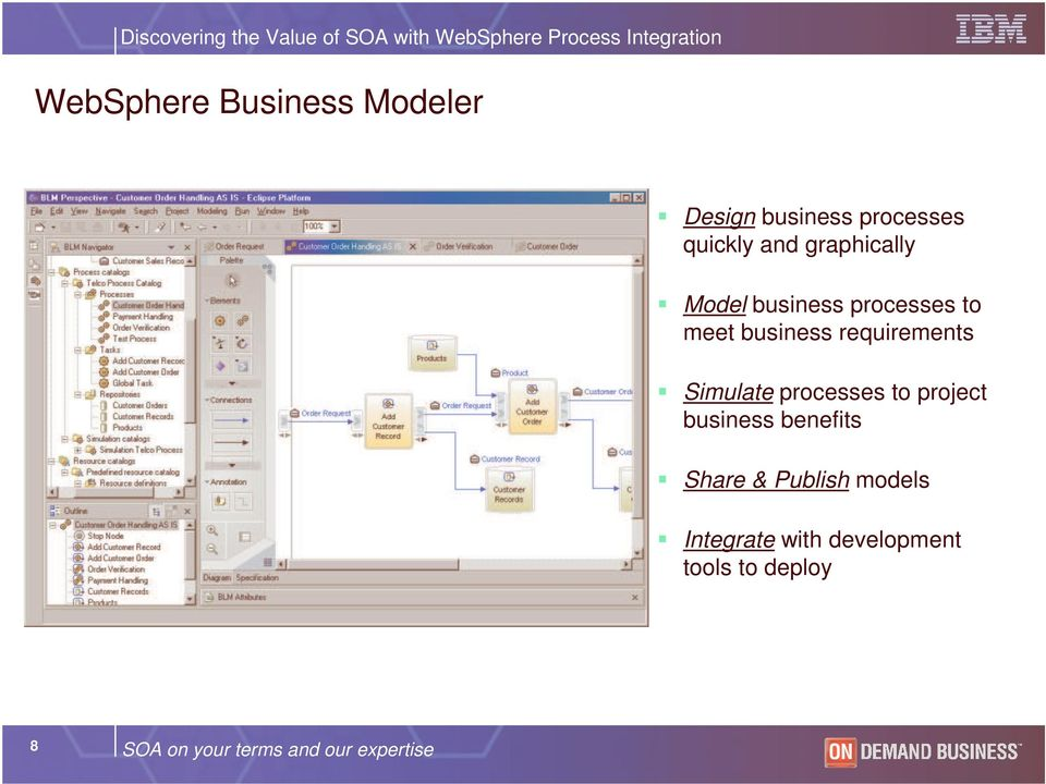 Simulate processes to project business benefits Share & Publish models