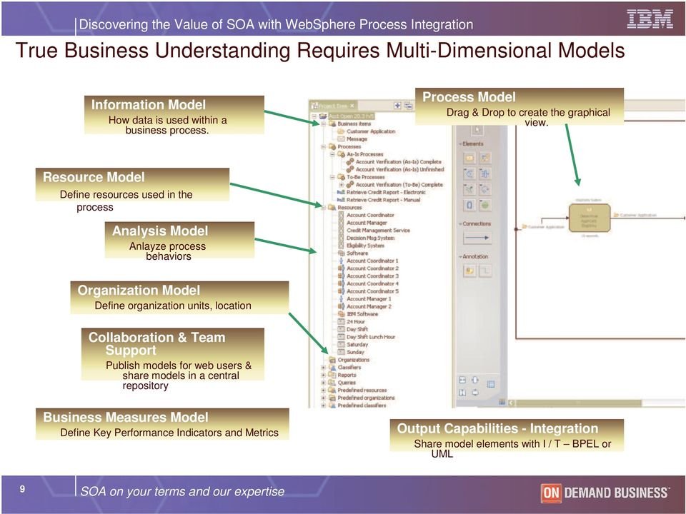 Resource Model Define resources used in the process Analysis Model Anlayze process behaviors Organization Model Define organization units, location