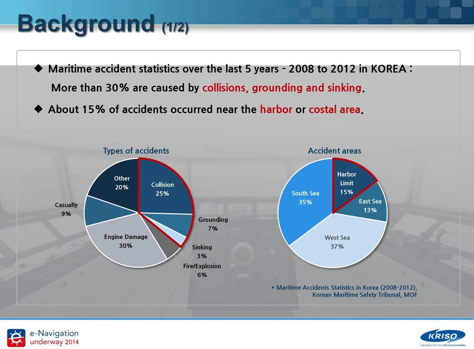 Types of accidents Accident areas Casualty 9% Other 20% Collision 25% Grounding South Sea 35% Harbor Limit 15% East Sea 13%