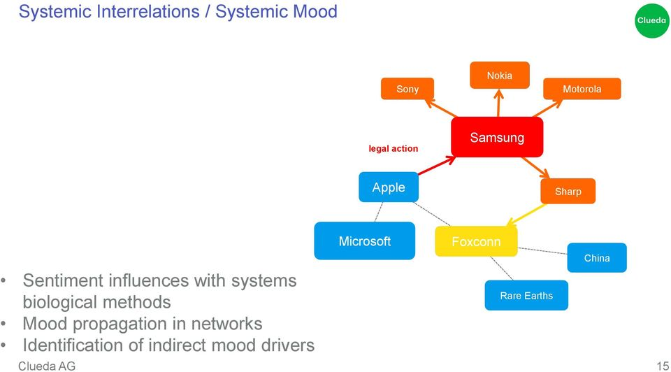 systems biological methods Mood propagation in networks