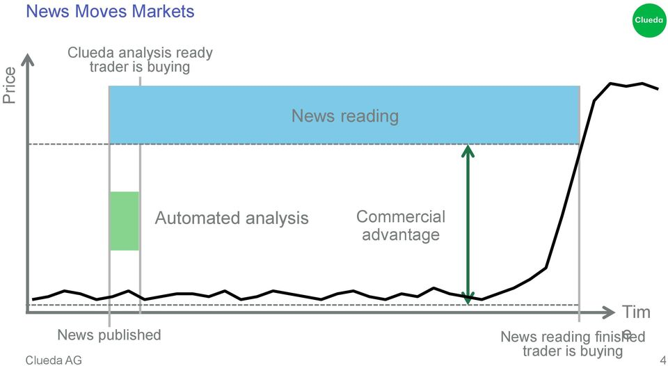 Automated analysis Commercial advantage News