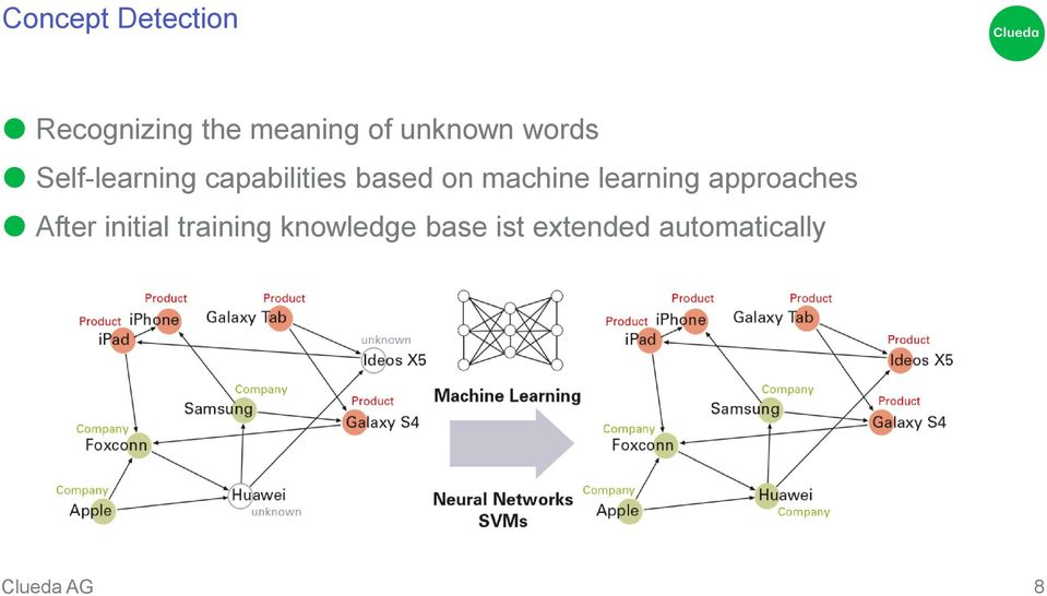 on machine learning approaches After initial