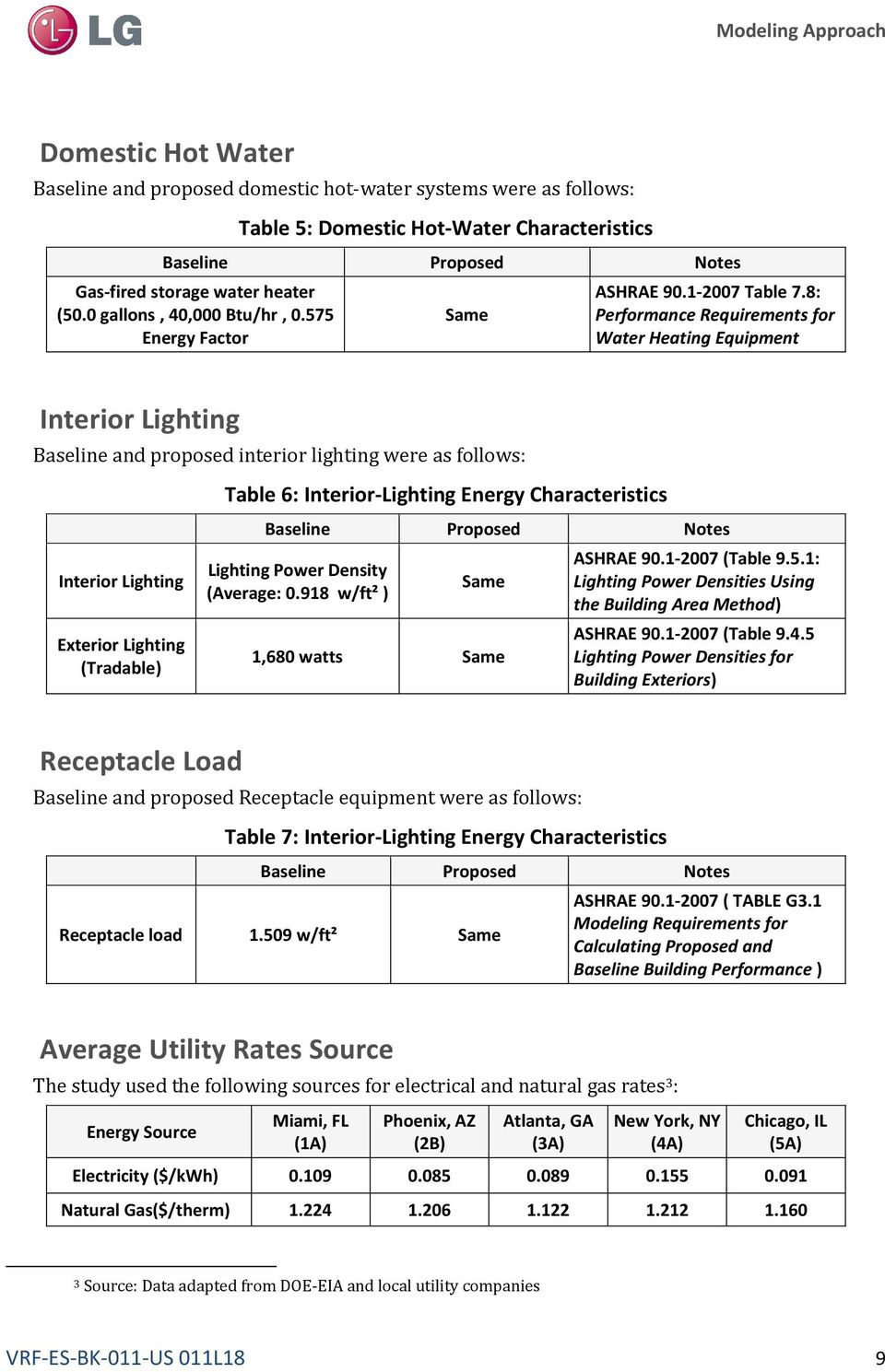 8: Performance Requirements for Water Heating Equipment Interior Lighting Baseline and proposed interior lighting were as follows: Interior Lighting Exterior Lighting (Tradable) Table 6:
