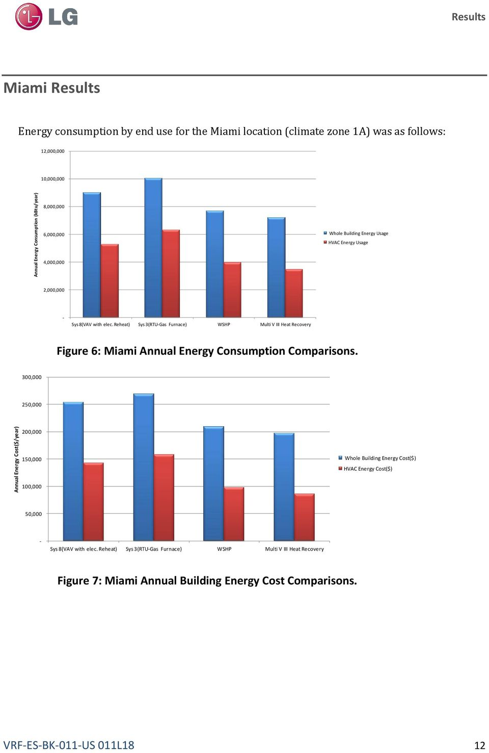 Reheat) Sys 3(RTU-Gas Furnace) WSHP Multi V III Heat Recovery Figure 6: Miami Annual Energy Consumption Comparisons.