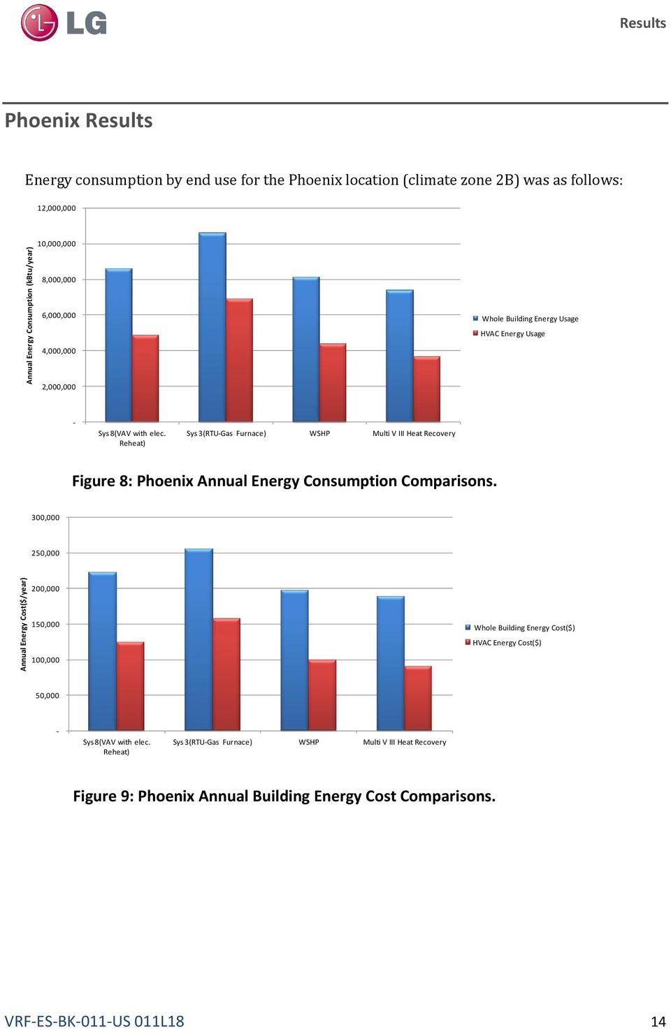 Reheat) Sys 3(RTU-Gas Furnace) WSHP Multi V III Heat Recovery Figure 8: Phoenix Annual Energy Consumption Comparisons.
