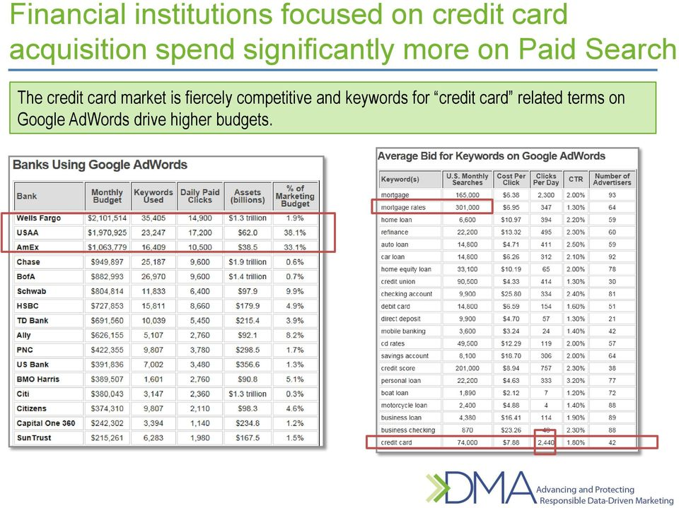 credit card market is fiercely competitive and keywords