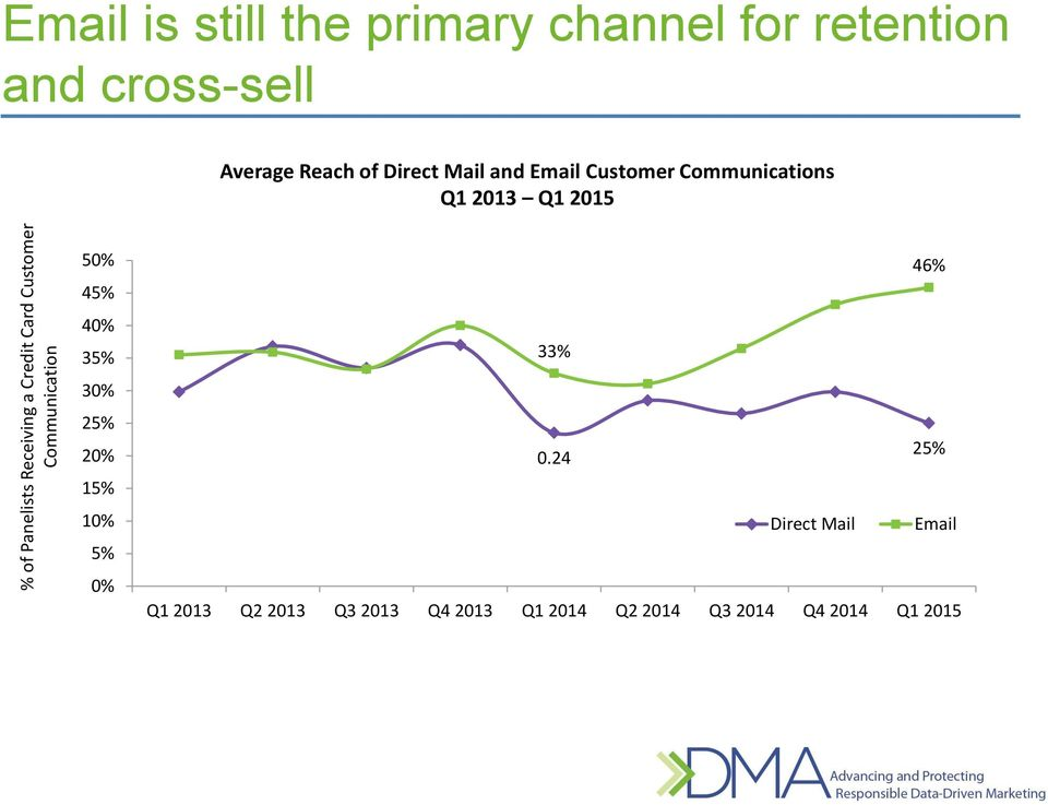Communications Q1 2013 Q1 2015 50% 45% 40% 35% 30% 25% 20% 15% 10% 5% 0% 46% 33% 25% 0.
