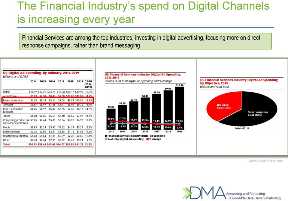 industries, investing in digital advertising, focusing more on