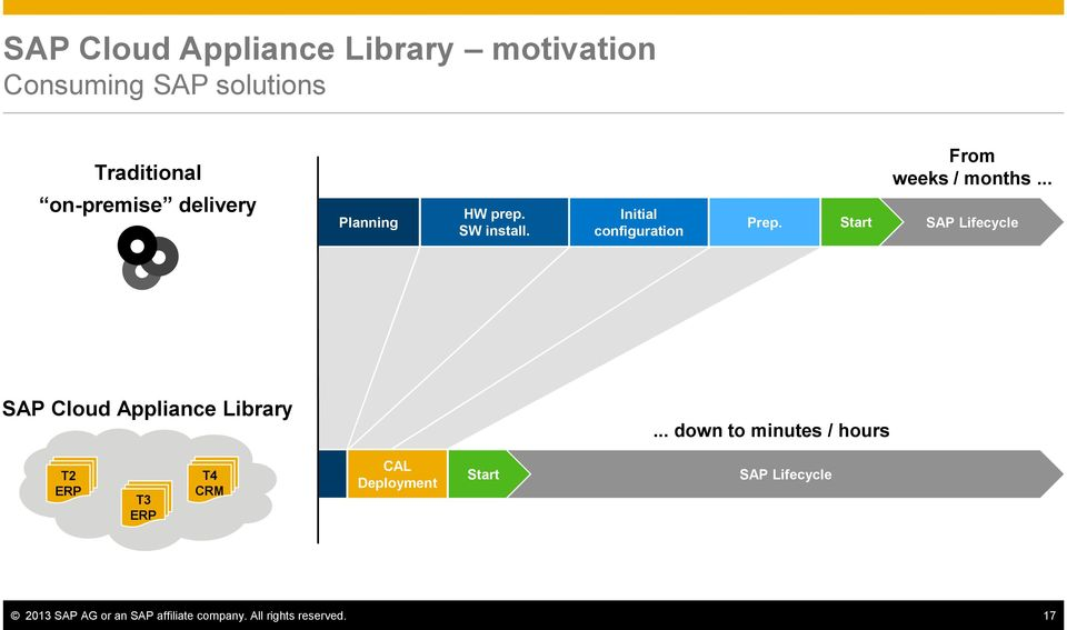 .. SAP Lifecycle SAP Cloud Appliance Library.