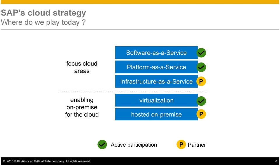 Infrastructure-as-a-Service P enabling on-premise for the cloud