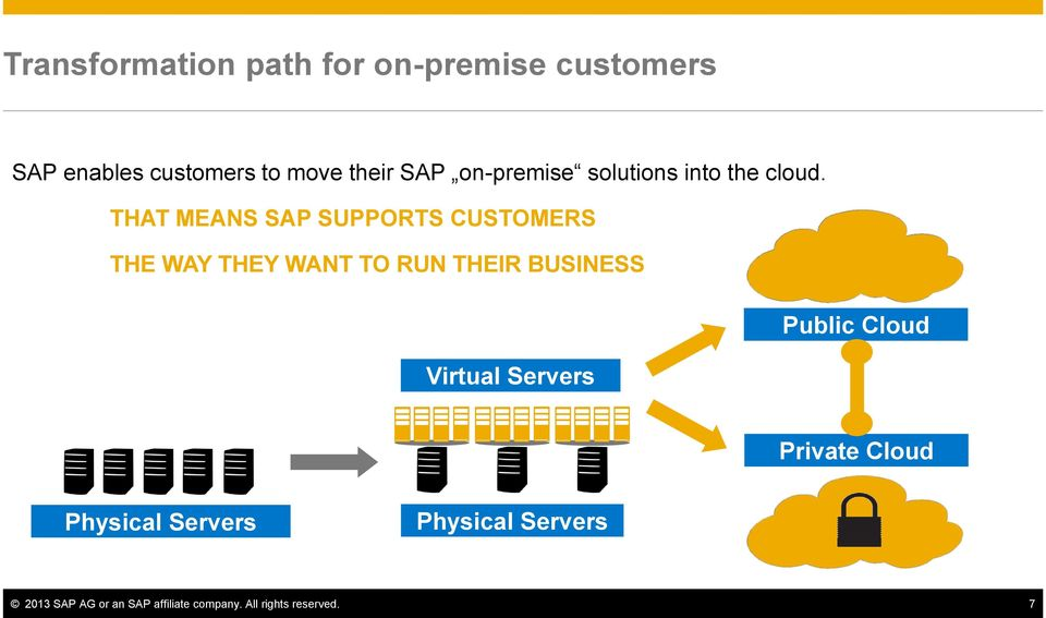 THAT MEANS SAP SUPPORTS CUSTOMERS THE WAY THEY WANT TO RUN THEIR BUSINESS Public