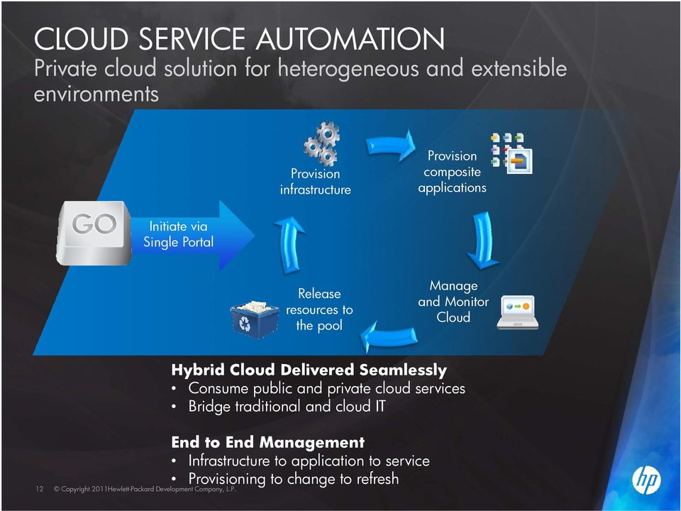 Seamlessly H b id Cl dd li ds l l Consume public and private cloud services Bridge traditional and cloud IT 12 End E d to t