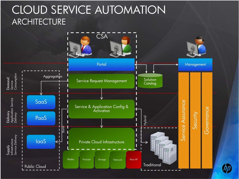 nfrastructure Se ervice Delivery SaaS PaaS IaaS Burs st Service & Application Config & Activation Private Cloud
