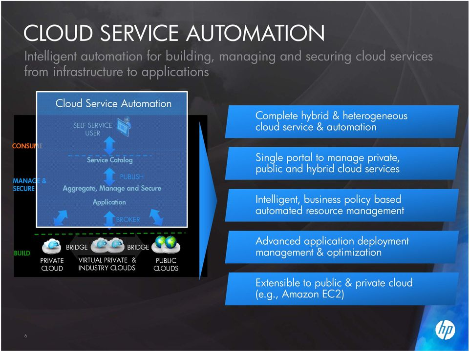 automation Single portal to manage private, public and hybrid cloud services Intelligent, business policy based automated resource management BUILD PRIVATE CLOUD