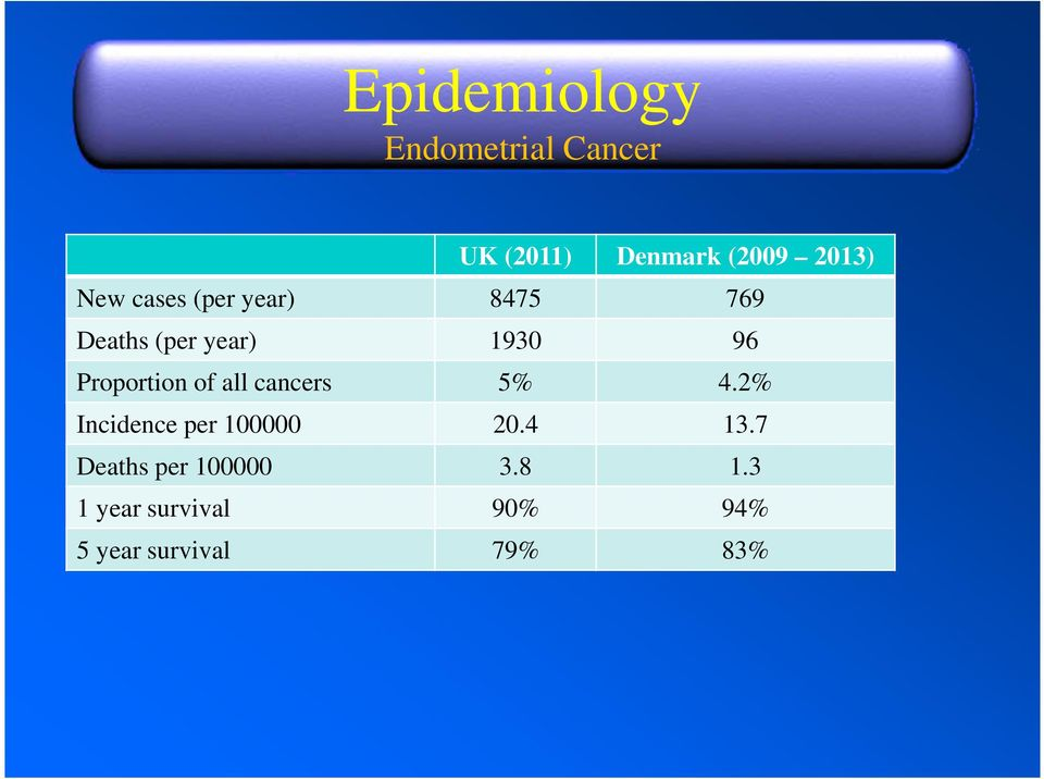Proportion of all cancers 5% 4.2% Incidence per 100000 20.4 13.