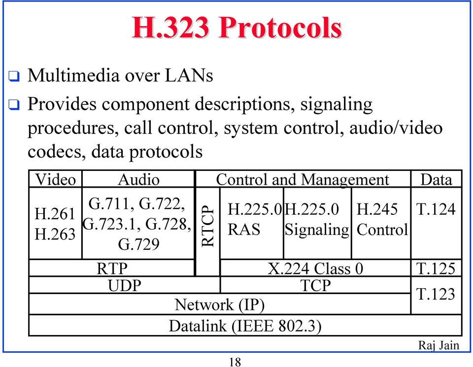 263 Audio Control and Management G.711, G.722, H.225.0 H.225.0 H.245 G.723.1, G.728, RAS Signaling Control G.