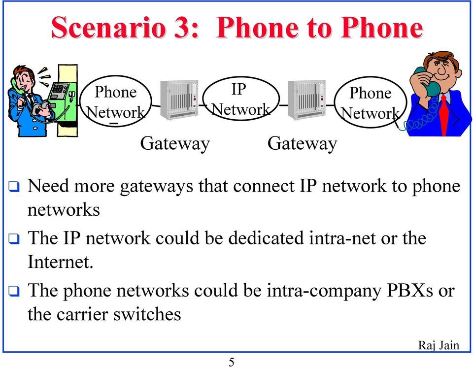 networks The IP network could be dedicated intra-net or the Internet.