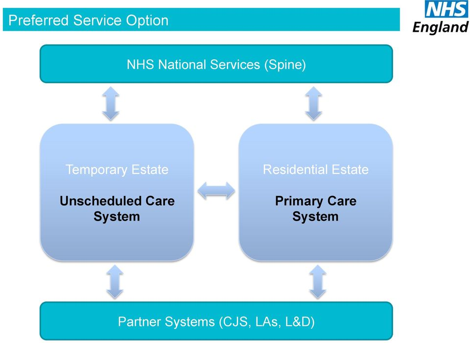 Unscheduled Care System Residential