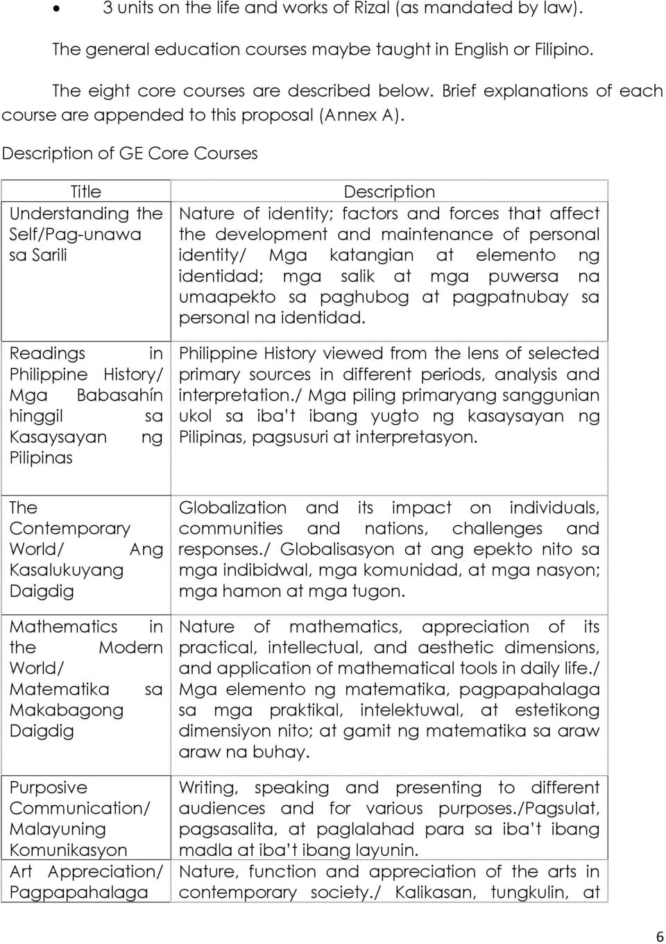 Description of GE Core Courses Title Understanding the Self/Pag-unawa sa Sarili Readings in Philippine History/ Mga Babasahín hinggil sa Kasaysayan ng Pilipinas Description Nature of identity;