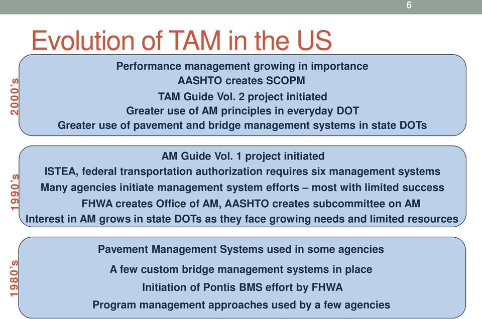 1 project initiated ISTEA, federal transportation authorization requires six management systems Many agencies initiate management system efforts most with limited success FHWA creates Office of