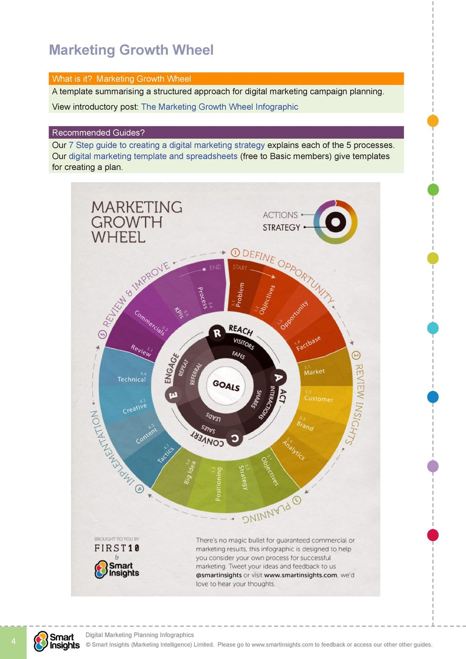 View introductory post: The Marketing Growth Wheel Infographic Recommended Guides?