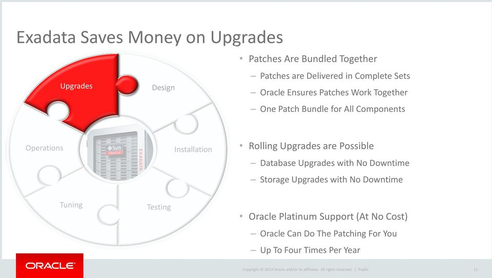 Database Upgrades with No Downtime Storage Upgrades with No Downtime Tuning Testing Oracle Platinum Support (At No Cost)