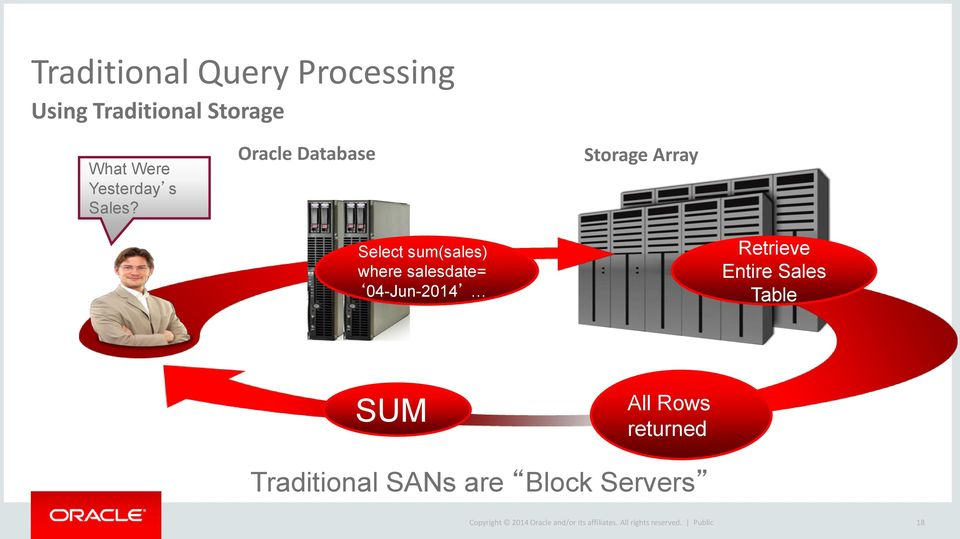 Oracle Database Storage Array Select sum(sales) where salesdate= 04-Jun-2014