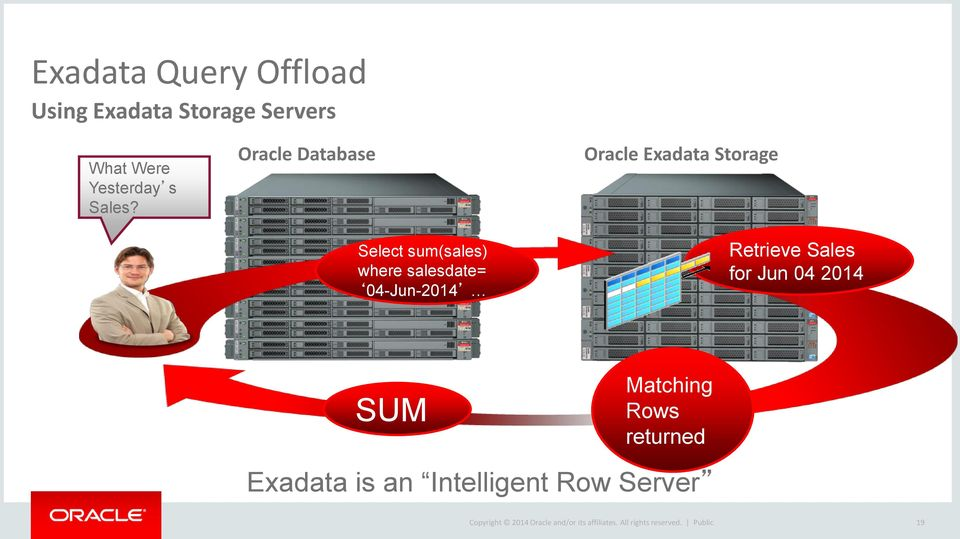 Storage Retrieve Sales for Jun 04 2014 SUM Matching Rows returned Exadata is an