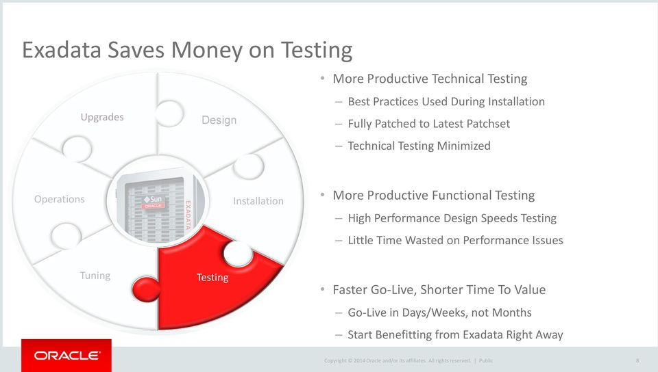 Design Speeds Testing Little Time Wasted on Performance Issues Tuning Testing Faster Go-Live, Shorter Time To Value Go-Live in