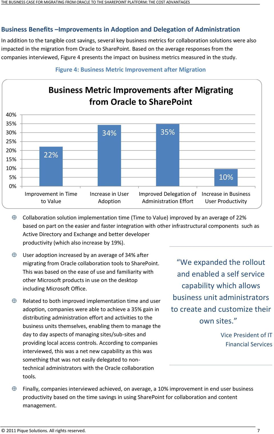 Figure 4: Business Metric Improvement after Migration Business Metric Improvements after Migrating from Oracle to SharePoint 40% 35% 30% 25% 34% 35% 20% 15% 22% 10% 5% 0% Improvement in Time to Value