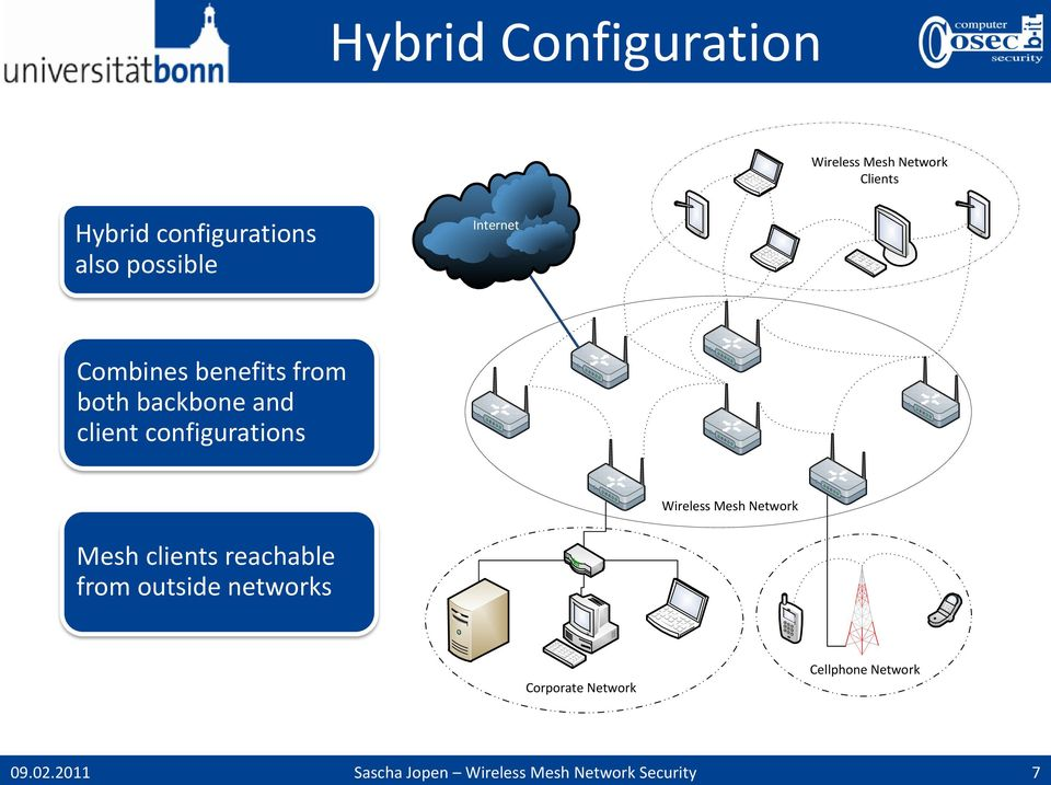 backbone and client configurations Wireless Mesh Network Mesh