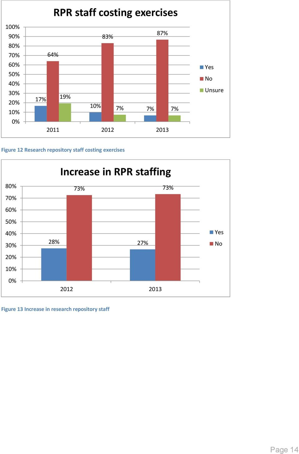 staff costing exercises Increase in RPR staffing 8 7 73% 73% 6 5 4 3 2 1
