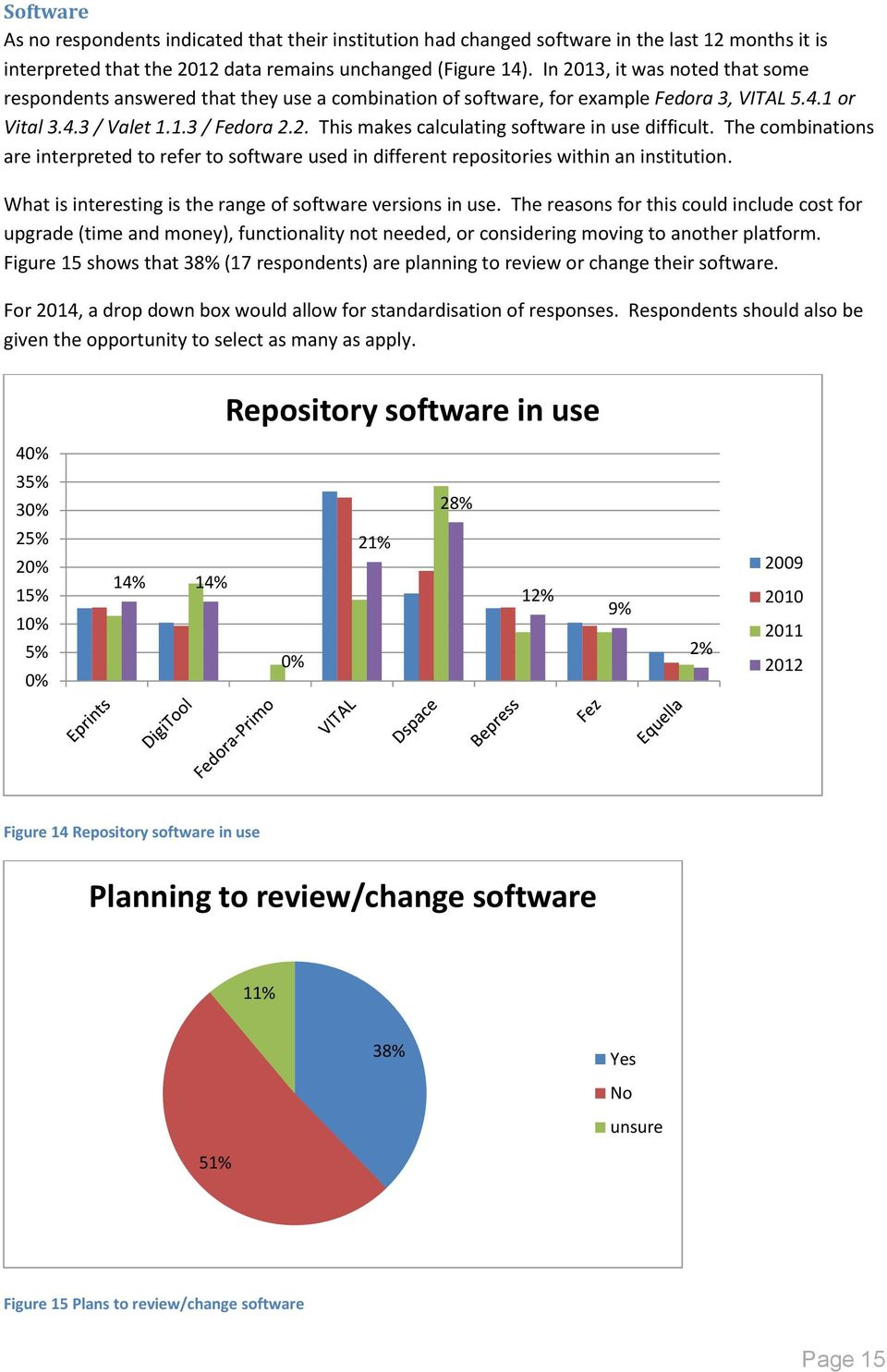 The combinations are interpreted to refer to software used in different repositories within an institution. What is interesting is the range of software versions in use.