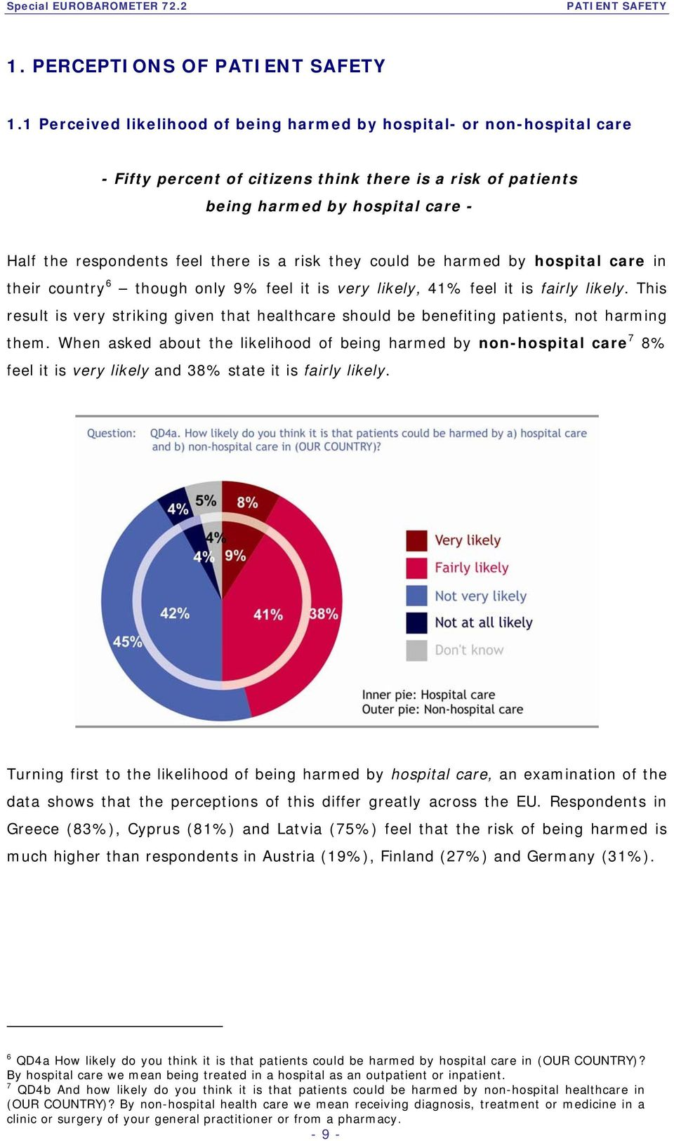 is a risk they could be harmed by hospital care in their country 6 though only 9% feel it is very likely, 41% feel it is fairly likely.