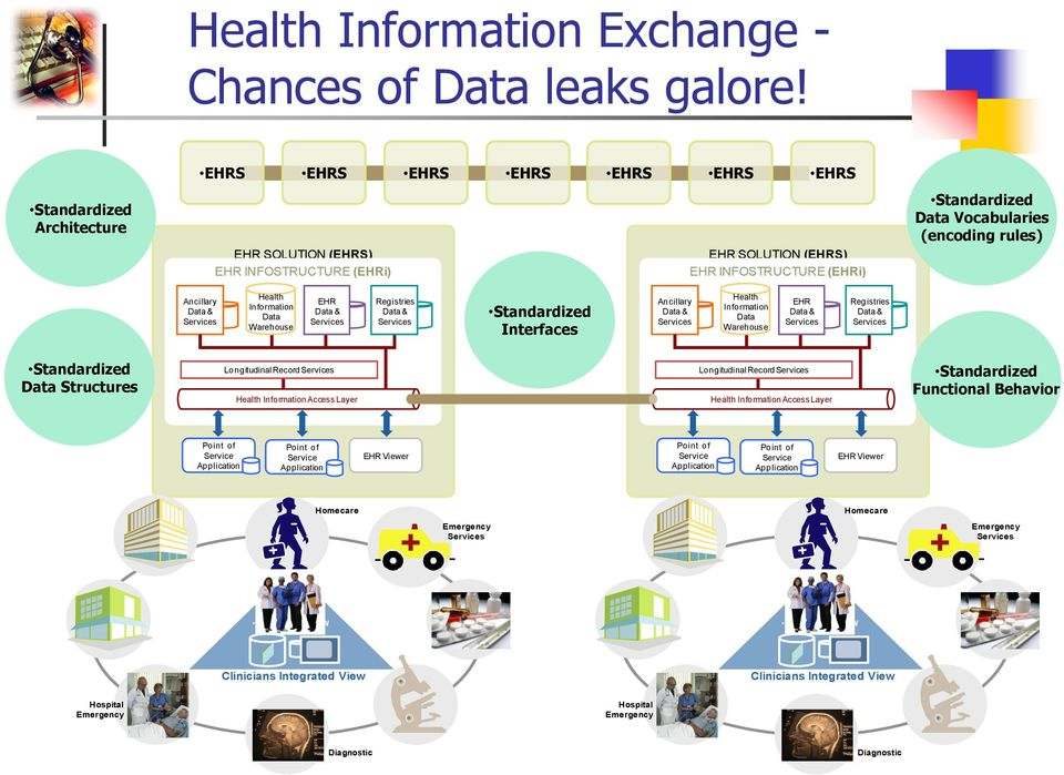 Standardized Data Vocabularies (encoding rules) Ancillary Data & Health Information Data Warehouse EHR Data & Registries Data & Standardized Interfaces Ancillary Data & Health Information Data