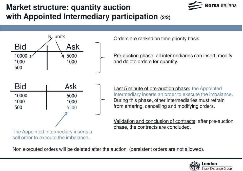 Bid 10000 1000 500 Ask 5000 1000 5500 Last 5 minute of pre-auction phase: the Appointed Intermediary inserts an order to execute the imbalance.