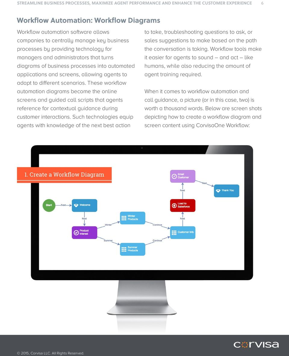 These workflow automation diagrams become the online screens and guided call scripts that agents reference for contextual guidance during customer interactions.