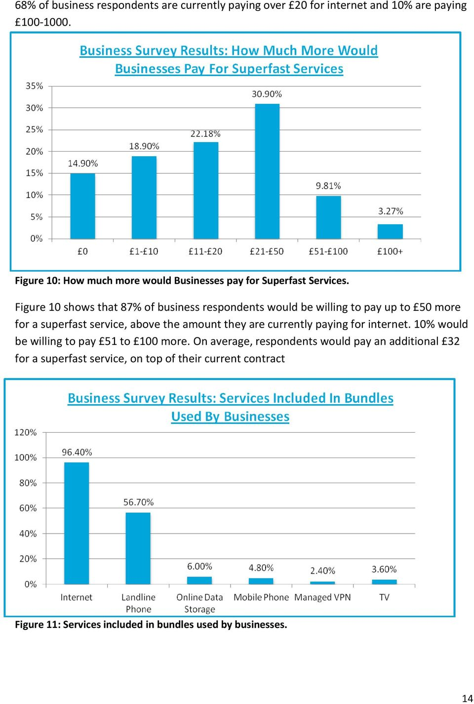Figure 10 shows that 87% of business respondents would be willing to pay up to 50 more for a superfast service, above the amount they are