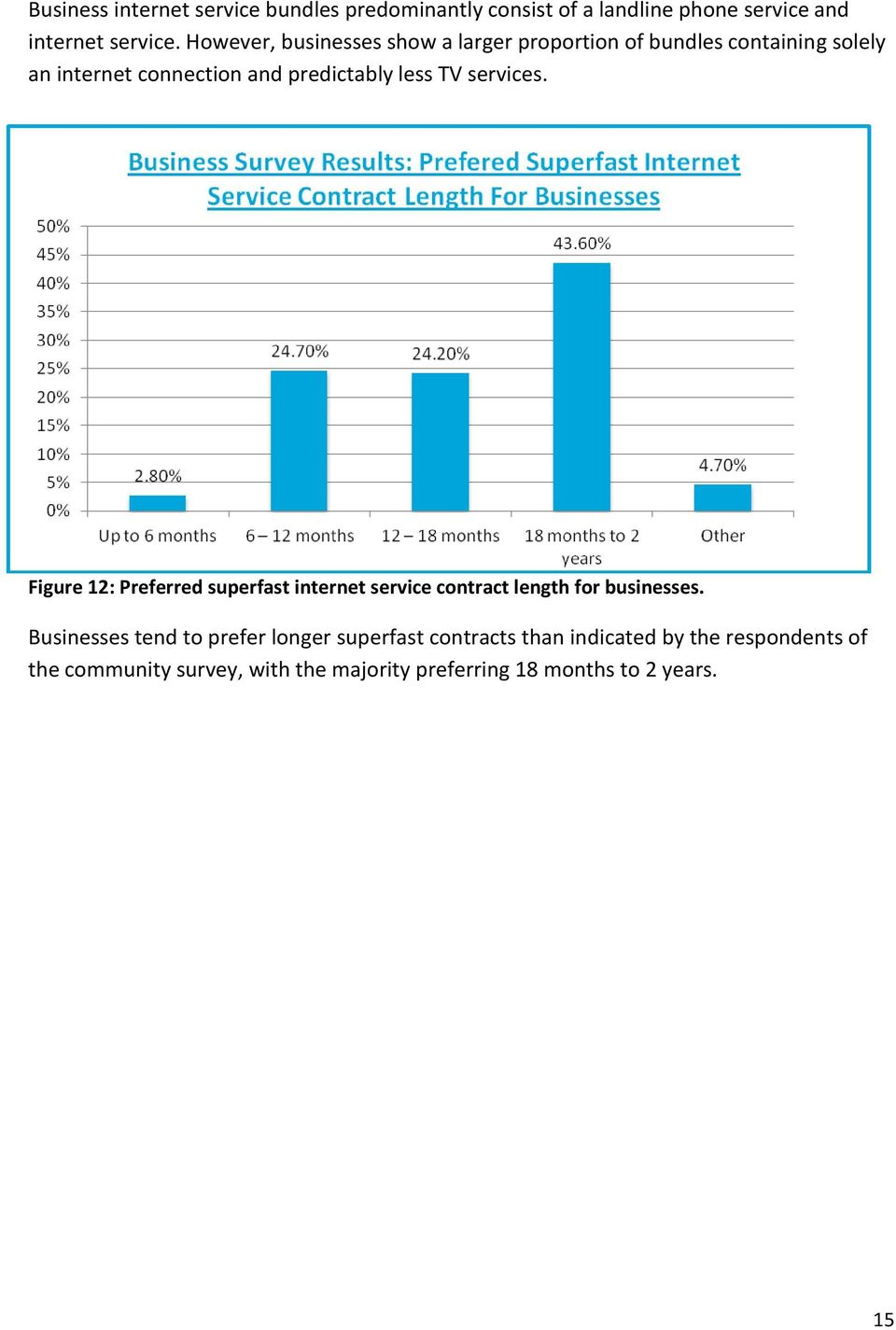 services. Figure 12: Preferred superfast internet service contract length for businesses.