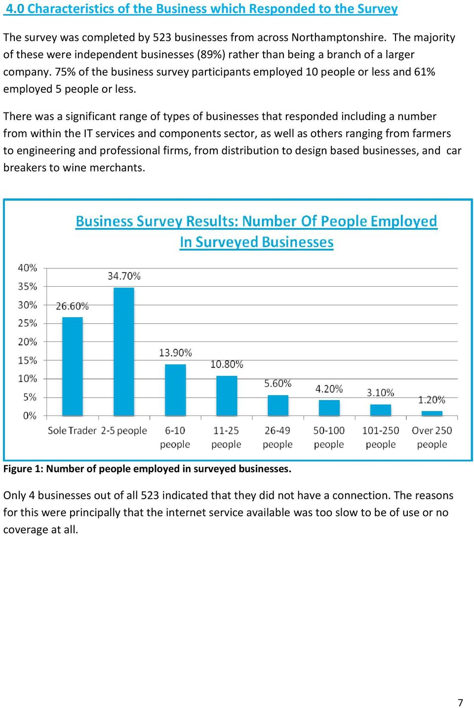 75% of the business survey participants employed 10 people or less and 61% employed 5 people or less.